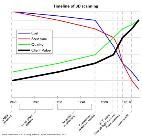 3D scanning timeline